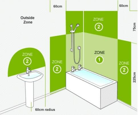 bathroom-zones