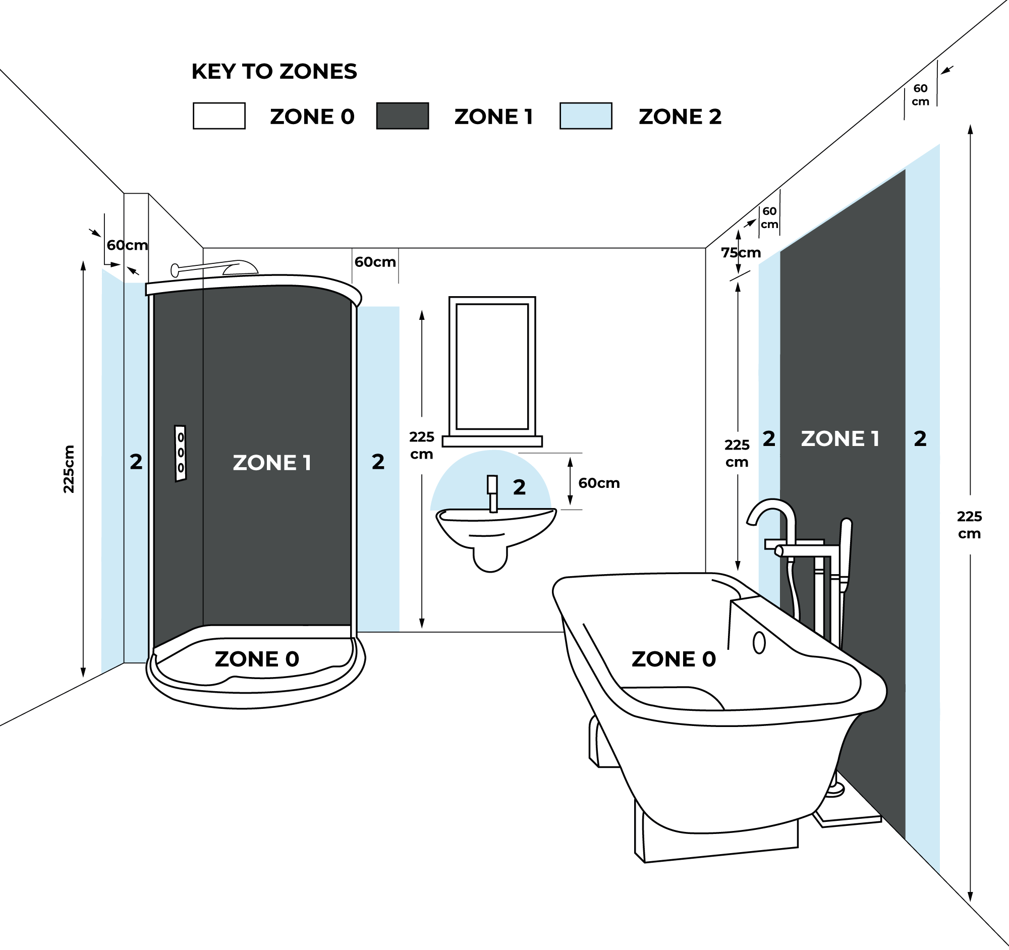 What are Bathroom Electrical Zones? | Big Bathroom ShopBig Bathroom Shop