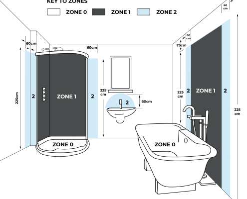 Bathroom electric zones diagram