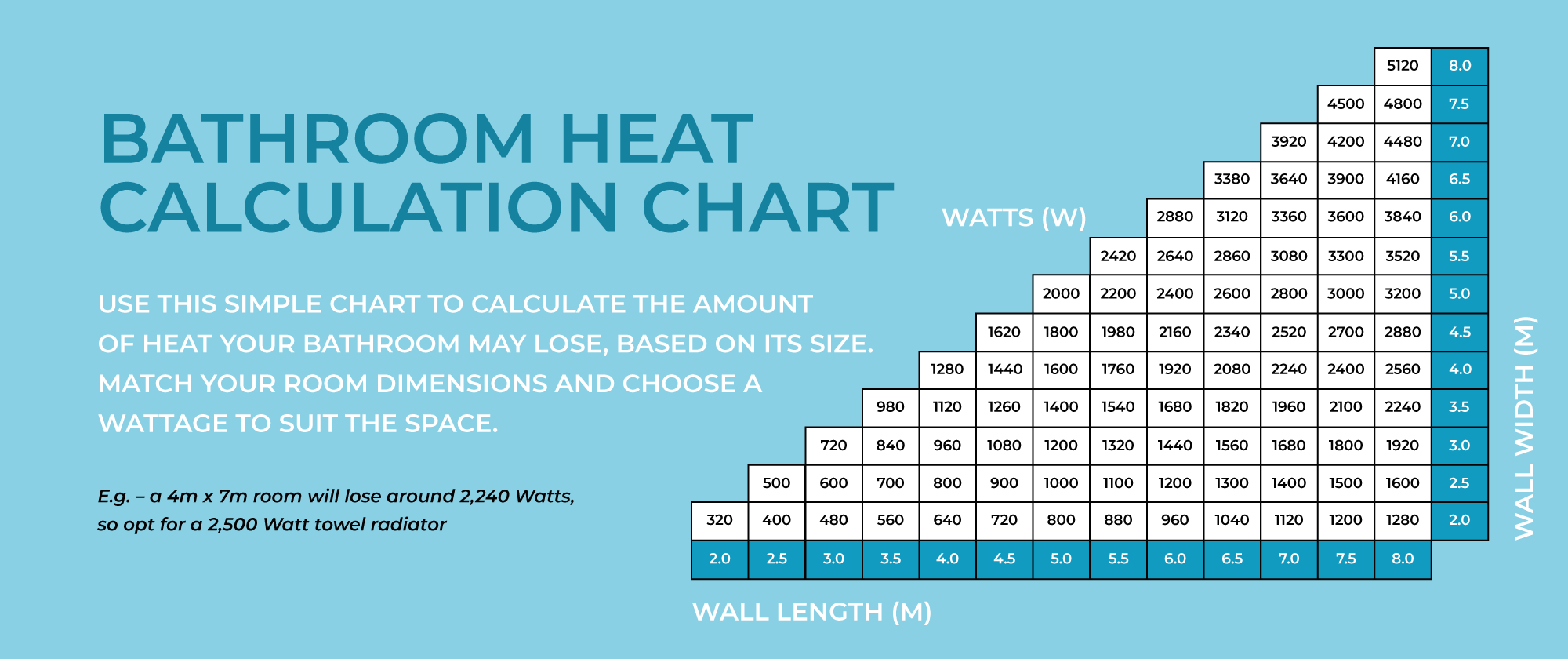 A chart showing heat output calculations for room size
