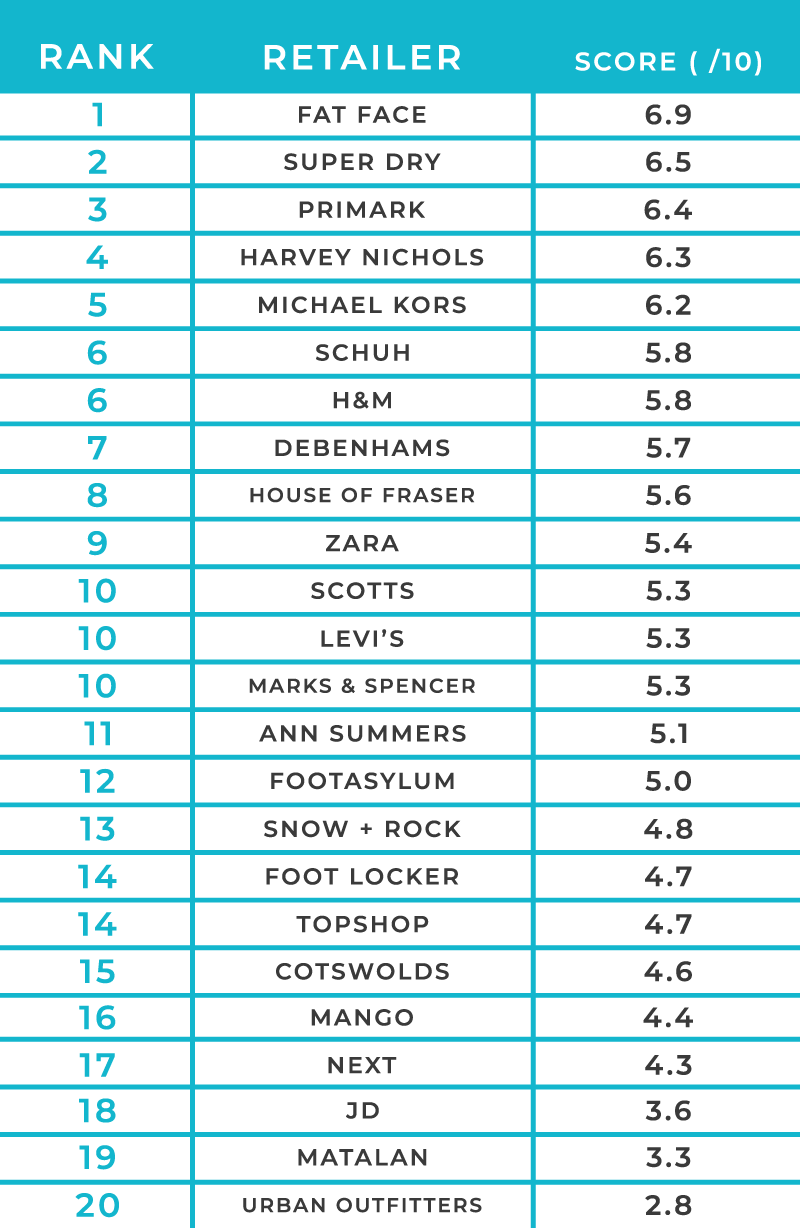 A table showing the scores out of ten for the best hand sanitising high street retailers