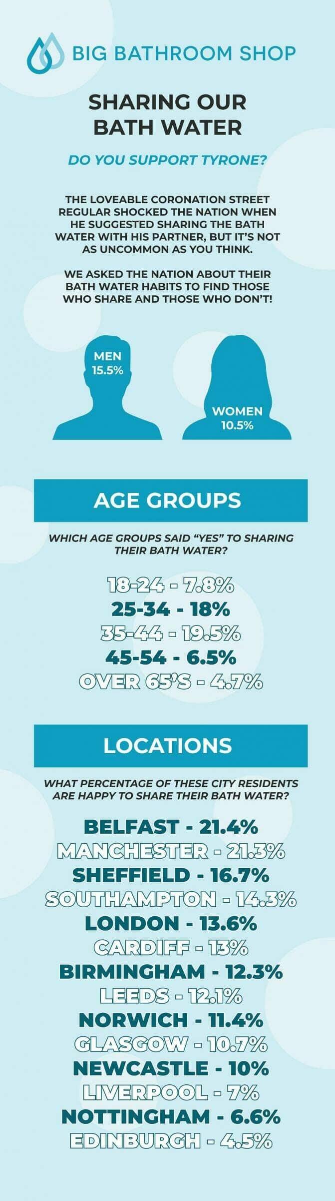 Infographic delen van badwater